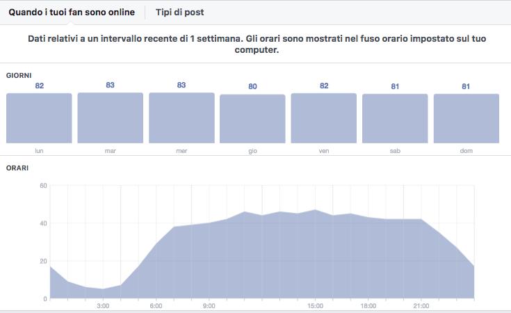 la balena di facebook ti aiuta a programmare i post